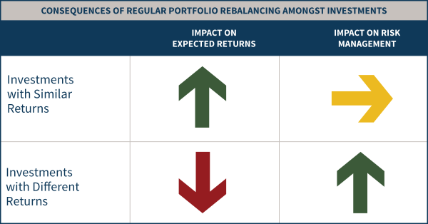 Impact On Expected Returns And Risk Management Of Regular Portfolio Rebalancing Amongst Investments