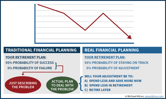Formulating An Actual Financial Plan To Deal With A Market Decline