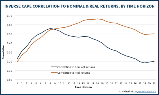 Inverse Shiller CAPE Correlation To Nominal & Real Returns By Time Horizon