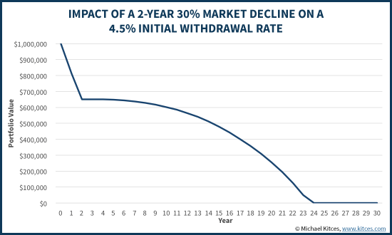 Impact Of A 2-Year 30% Market Decline On A 4.5% Initial Withdrawal Rate