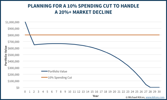 Planning For A 10% Spending Cut To Handle A 20%+ Market Decline