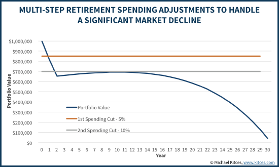 Multi-Step Retirement Spending Adjustments To Handle A Significant Market Decline