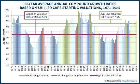 30-Year Returns Based On Shiller CAPE Starting Valuations