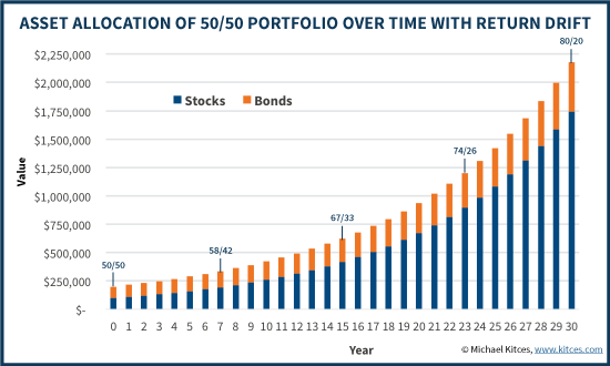 Asset Allocation Of 50/50 Stock/Bond Portfolio Over Time With Return Drift From No Rebalancing