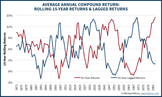 15-Year Rolling Returns Vs 15-Year Lagged Returns
