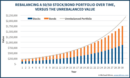 Growth Of 50/50 Stock/Bond Rebalanced Portfolio Over Unrebalanced Buy-And-Hold Value