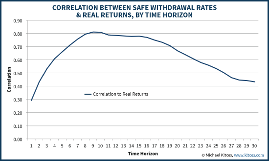 Correlation Between 4% Rule Safe Withdrawal Rates And Real Returns, By Time Horizon
