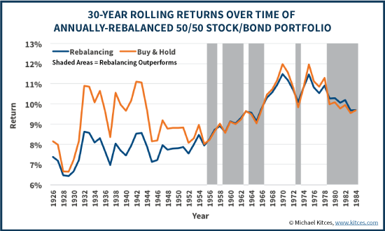 30-Year Rolling Returns Over Time Of Annually-Rebalanced 50/50 Stock/Bond Portfolio Vs Buy And Hold