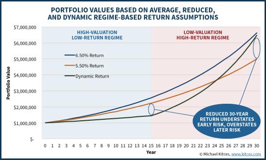 Final Portfolio Values Based On Average, Reduced, Or Regime-Based Return Assumptions