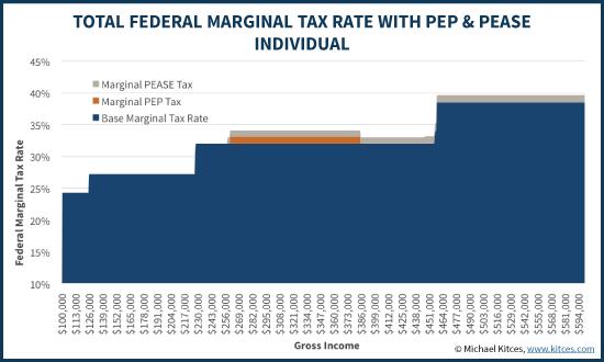 Total Federal Marginal Tax Rate With PEP & Pease - Individual Filer