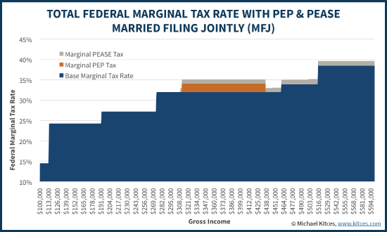 Total Federal Marginal Tax Rate With PEP & Pease - Married Filing Jointly