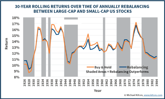 30-Year Rolling Returns Of 50/50 Large-Cap And Small-Cap, Rebalancing Vs Buy And Hold