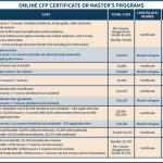 Comparison Of Online CFP Certificate Or Masters Programs