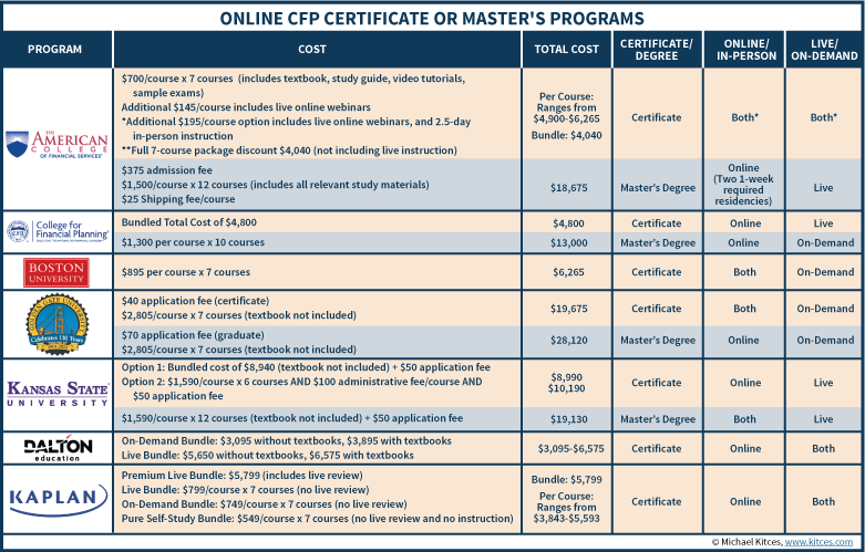 Comparison Of Online CFP Certificate Or Master's Programs