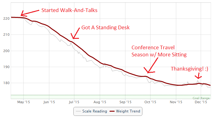 Michael Kitces Weight Loss Trend With Walk-And-Talks And VariDesk Standing Desk