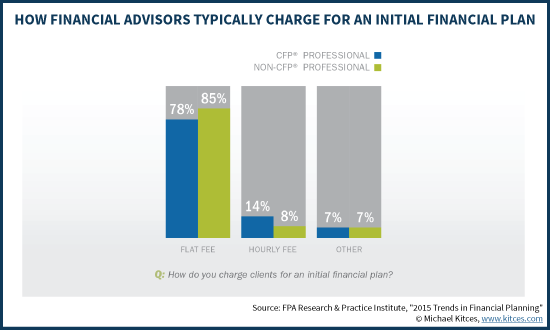 How Financial Advisors Typically Charge For An Initial Financial Plan - Flat Fee Vs Hourly Fee