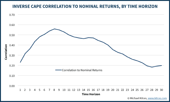 Inverse Shiller CAPE Correlation To Nominal Returns By Time Horizon