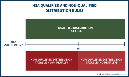 Non-Qualified And Qualified HSA Distribution Rules