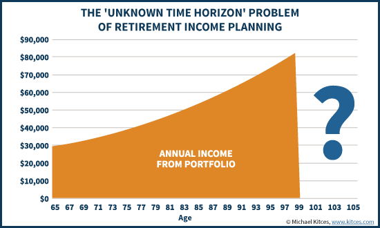 The Unknown Time Horizon Problem Of Retirement Income Planning
