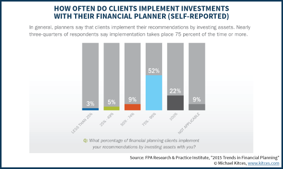 How Often Do Clients Implement Investment Portfolios With Their Financial Planner - FPA RPI 2015 Trends In Financial Planning Study