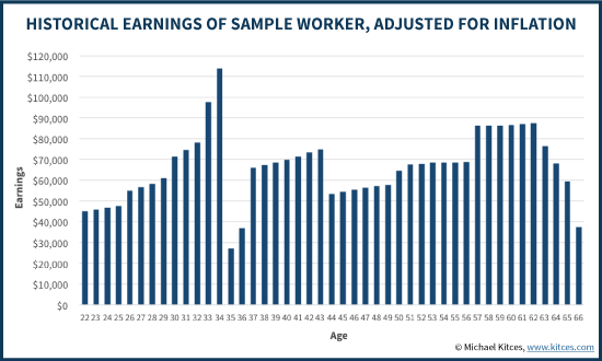 Historical Earnings Record Of Sample Worker, Adjusted For Inflation