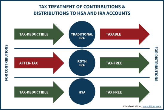 Tax Treatment Of Contributions And Distributions Of HSA And IRA Accounts