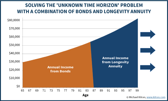 How A Combination Of Bond Ladder And Longevity Annuity Solves The Unknown Time Horizon Problem Of Retirement Income