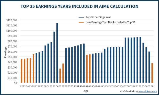 Top 35 Years Of Social Security Work History Included In AIME Calculation