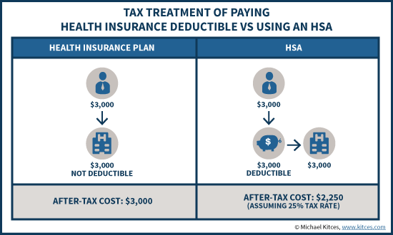 Tax Benefit Of Paying Health Insurance Deductible Via HSA Or After-Tax Out Of Pocket