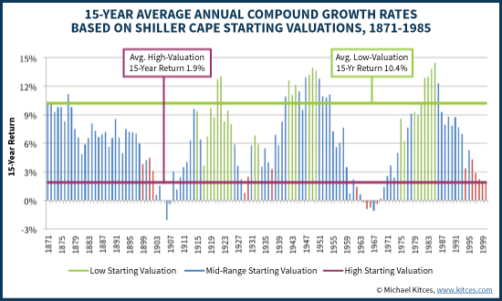 15-Year Returns Based On Shiller CAPE Starting Valuations