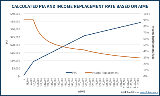Calculated Primary Insurance Amount (PIA) And Social Security Income Replacement Rate Based On AIME