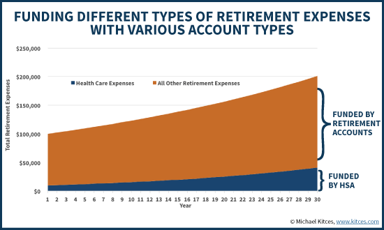 Using An HSA To Fund Medicare And Other Health Care Expenses In Retirement