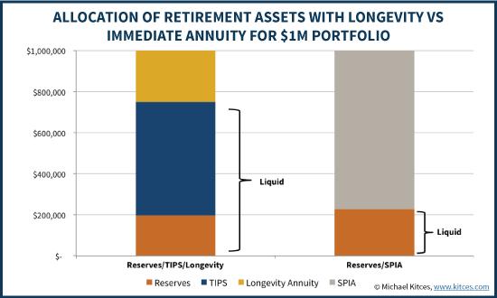Liquidity Of Retirement Allocations To Longevity Insurance Vs Single Premium Immediate Annuity