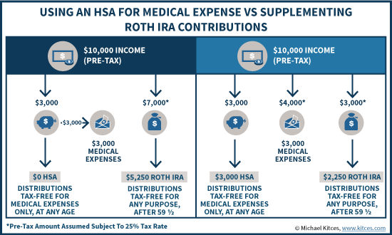 Using An HSA For Medical Expenses Vs Supplementing Roth IRA Contributions