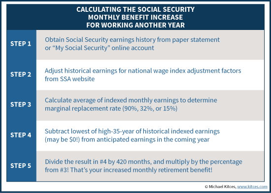 How To Calculate The Social Security Monthly Benefit Increase For Working Another Year