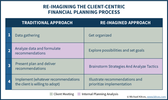 Re-Imagining The Client-Centric Financial Planning Process And Meetings