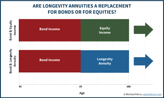 Are Longevity Annuities A Replacement For Bonds Or For Equities?