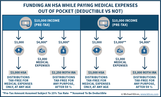 Funding An HSA While Paying Medical Expenses Out Of Pocket (Deductible Vs Non-Deductible)