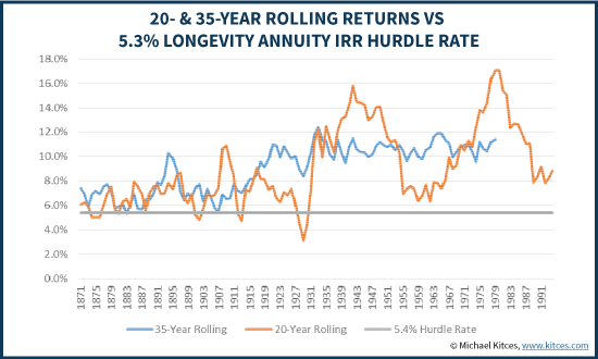 20- & 35-Year Rolling Equity Returns Vs 5.3% Longevity Annuity IRR Hurdle Rate