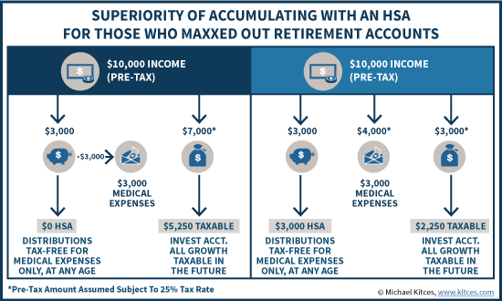 Superiority Of Accumulating With An HSA For Those Who Maxxed Out Retirement Plan Options