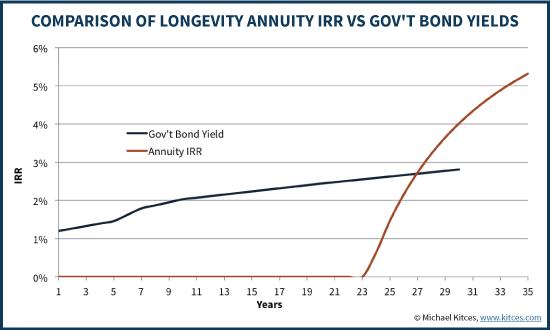 Real Yield On US TIPS Bonds Vs IRR Of Longevity Annuity