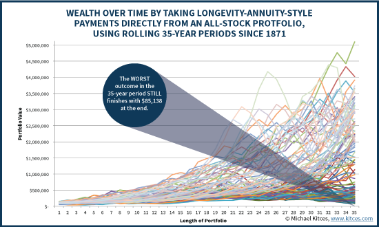 Wealth Over Time By Taking Longevity Annuity Withdrawals From An All-Stock Portfolio