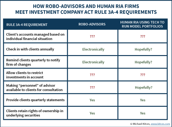 How Robo-Advisors & RIA Firms Meet Investment Company Act SEC Rule 3A-4 Requirements