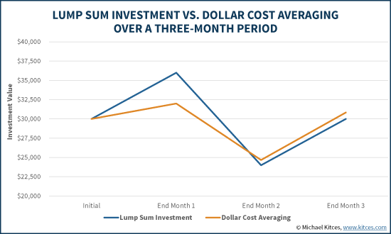 Dollar Cost Averaging (DCA) Vs Lump Sum Investment In Volatile Market