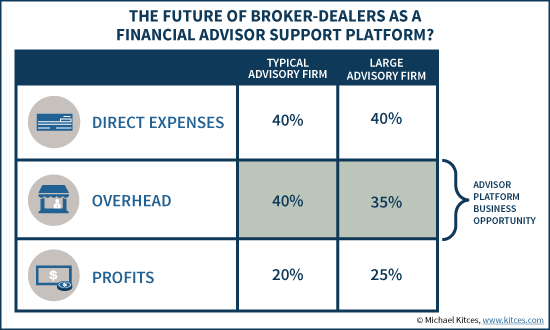 Future Of Broker-Dealers As A TFPP Financial Advisor Support Platform