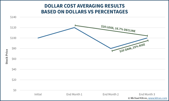 Dollar Cost Averaging (DCA) Results Based On Dollars Vs Percentage Gains/Losses