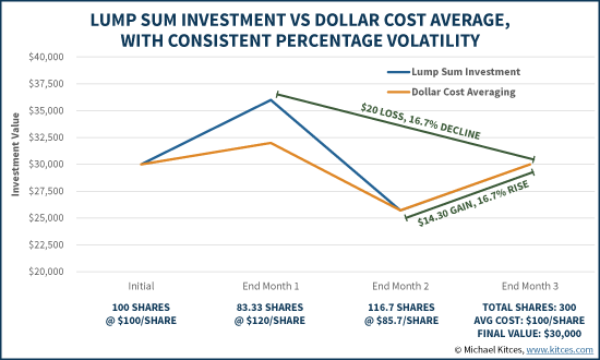 Lump Sum Investment Vs Dollar Cost Averaging With Consistent Percentage Volatility