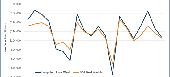 Rolling One-Year Results Of Lump Sum Vs 12-Month Dollar Cost Averaging
