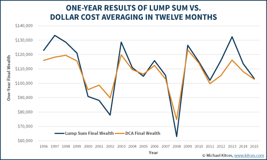 Rolling One-Year Results Of Lump Sum Vs 12-Month Dollar Cost Averaging (DCA)