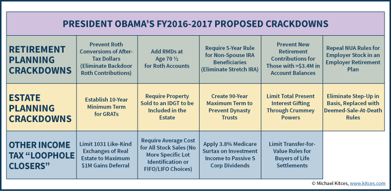 President Obama's FY 2016-2017 Budget Proposal Loophole Closers - Treasury Greenbook